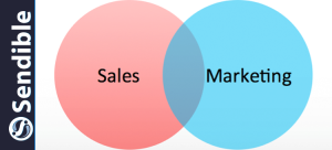 Where Did the Line Between Sales and Marketing Go? – Business 2 Community