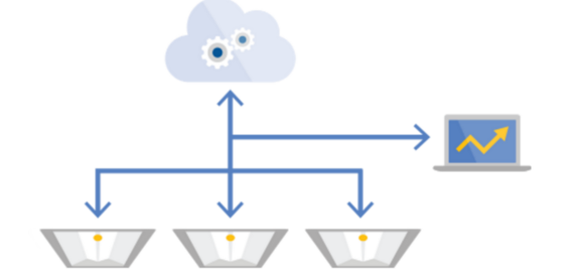 IoT Lighting From Cree, Cisco Automatically Saves Energy By Connecting Ceilings to the Cloud – Sustainable Brands