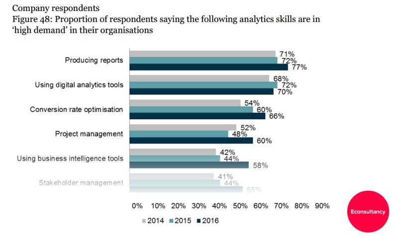 Analytics demystified, part II: Metrics, PIs and KPIs – Econsultancy (blog)