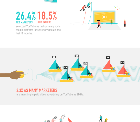Infographic: Video More Important Than Ever in Social Media – Mobile Marketing Watch