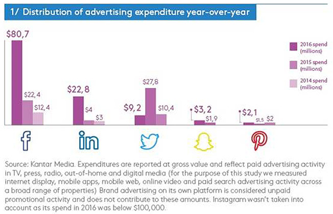 How the Top 5 Social Media Platforms Spent Their Marketing Budgets Last Year – Adweek