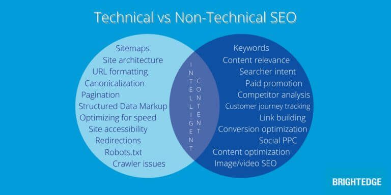 5 ways to balance technical & non-technical SEO – Search Engine Land